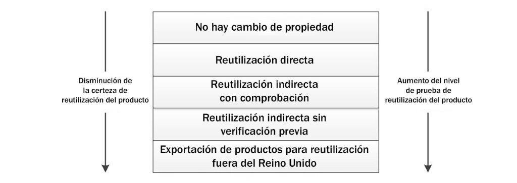 cuadro-reutilizacion